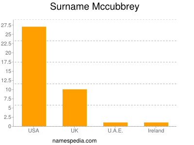 Surname Mccubbrey