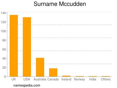 Surname Mccudden