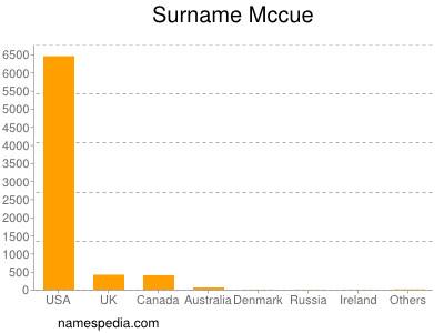 Surname Mccue