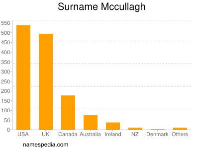 Surname Mccullagh