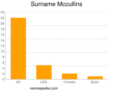 Surname Mccullins