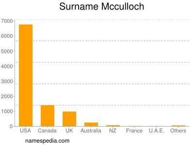 Surname Mcculloch