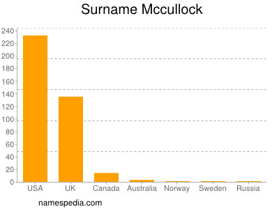 Surname Mccullock