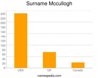 Surname Mccullogh