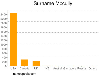 Surname Mccully