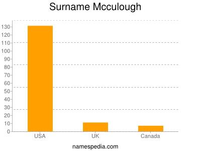 Surname Mcculough