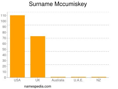 Surname Mccumiskey