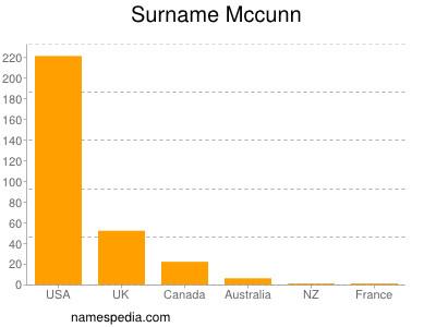Surname Mccunn