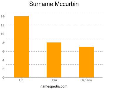 Surname Mccurbin