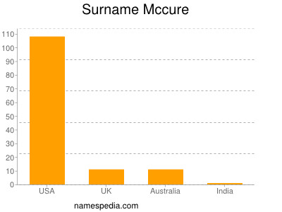 Surname Mccure