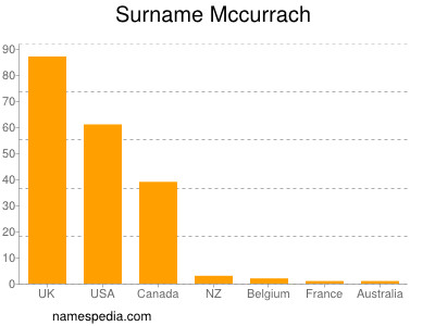 Surname Mccurrach