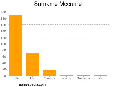 Surname Mccurrie