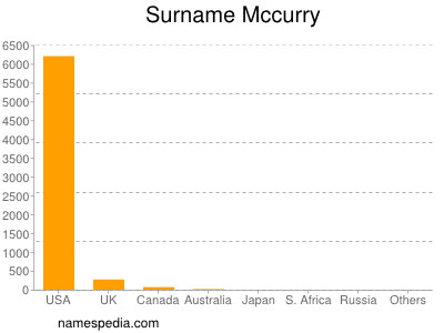 Surname Mccurry