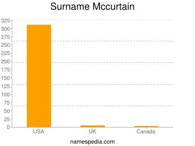Surname Mccurtain