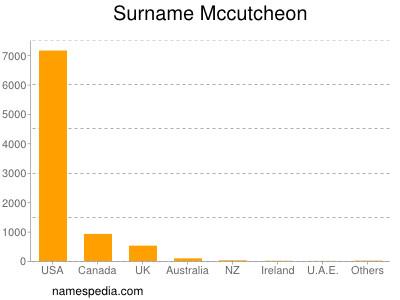 Surname Mccutcheon