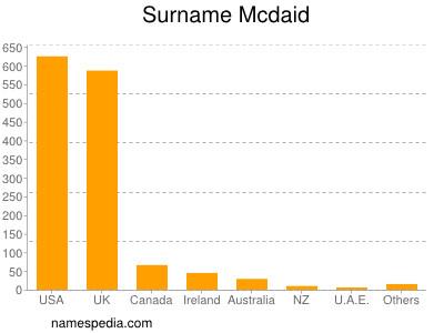 Surname Mcdaid