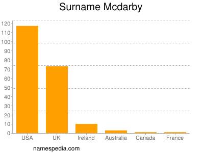 Surname Mcdarby