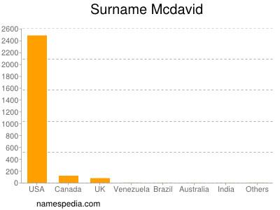 Surname Mcdavid