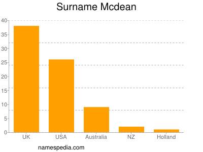 Surname Mcdean