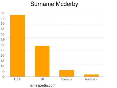 Surname Mcderby