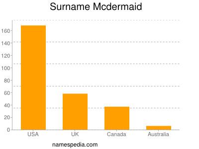 Surname Mcdermaid