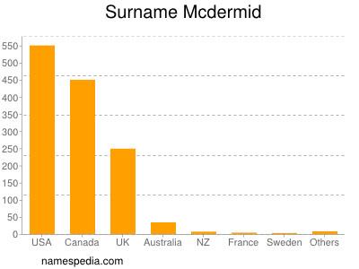 Surname Mcdermid