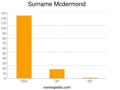 Surname Mcdermond