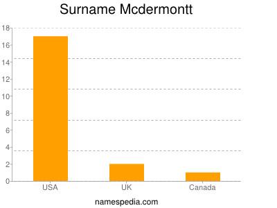 Surname Mcdermontt