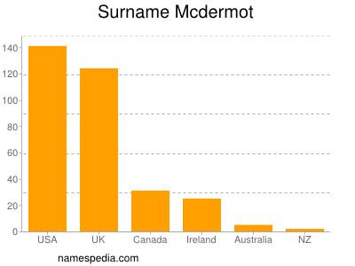 Surname Mcdermot