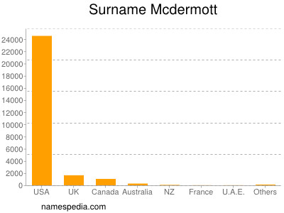 Surname Mcdermott