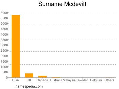 Surname Mcdevitt