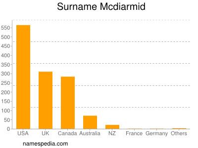 Surname Mcdiarmid