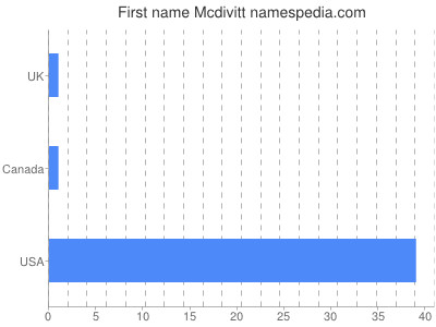 Given name Mcdivitt