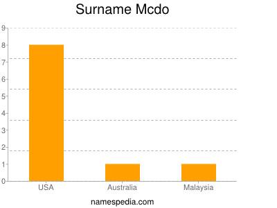 Surname Mcdo