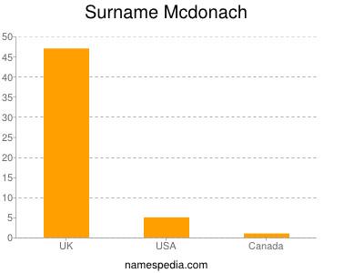 Surname Mcdonach