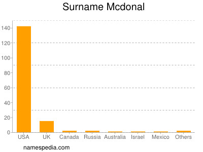 Surname Mcdonal