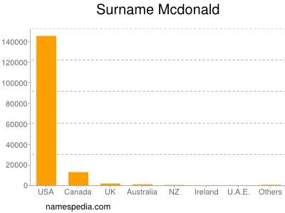 Surname Mcdonald