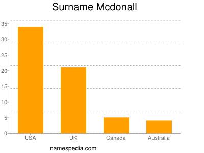 Surname Mcdonall