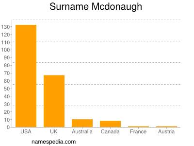 Surname Mcdonaugh