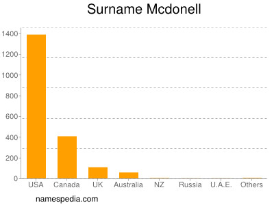 Surname Mcdonell