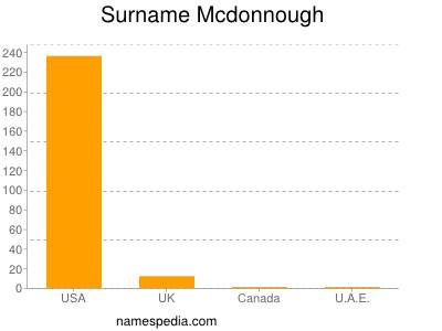 Surname Mcdonnough