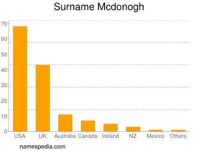 Surname Mcdonogh