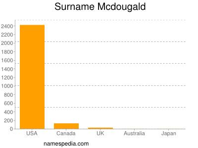 Surname Mcdougald