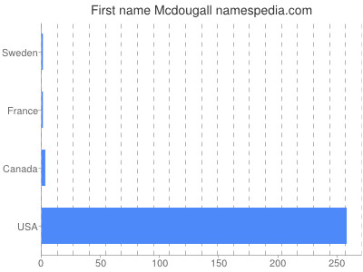 Given name Mcdougall