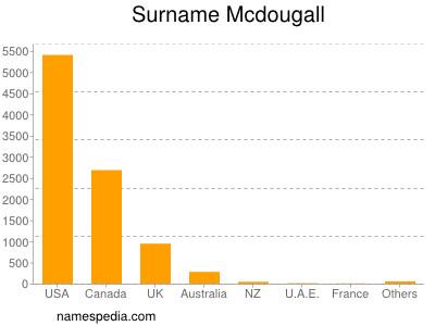 Surname Mcdougall