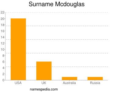 Surname Mcdouglas