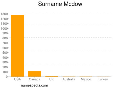 Surname Mcdow
