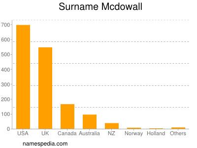 Surname Mcdowall
