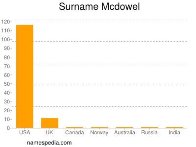 Surname Mcdowel