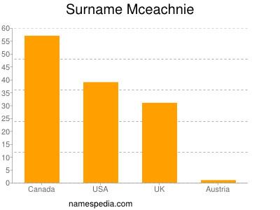 Surname Mceachnie